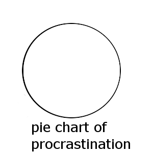 pie-chart-of-procrastination